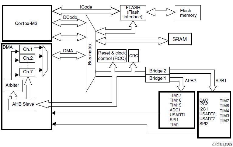STM32 Часть 10–Контроллер ПДП + Таймер 15 в режиме ШИМ